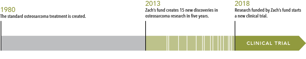 Timeline of Osteosarcoma Progress